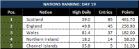 Attached Image: Day-19_League-Table-Nations.png