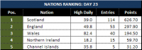 Attached Image: Day-23_League-Table-Nations.png