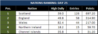 Attached Image: Day-25_League-Table-Nations.png