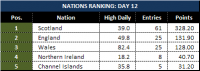Attached Image: Day-12_League-Table-Nations.png