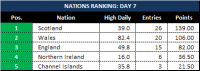 Attached Image: Day-7_League-Table-Nations.png