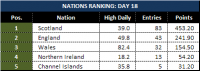 Attached Image: Day-18_League-Table-Nations.png