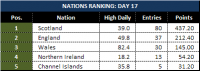 Attached Image: Day-17_League-Table-Nations.png