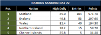Attached Image: Day-22_League-Table-Nations.png
