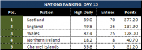 Attached Image: Day-13_League-Table-Nations.png