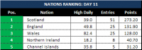 Attached Image: Day-11_League-Table-Nations.png