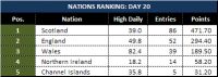 Attached Image: Day-20_League-Table-Nations.png